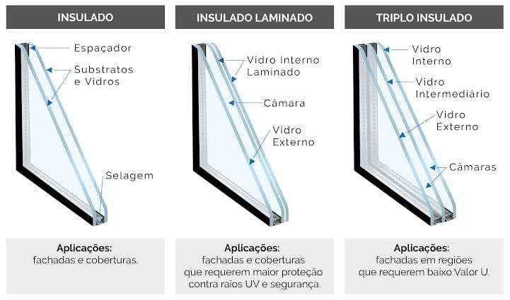 Os vidros insulados oferecem excelente capacidade de redução de ruídos externos, especialmente para frequências médias e altas
